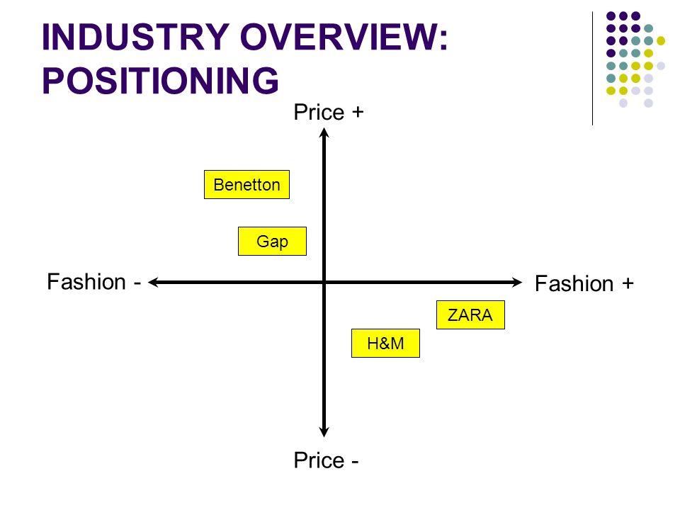 INDUSTRY OVERVIEW: POSITIONING Fashion - Fashion + Price - Price + ZARA H&M Gap Benetton