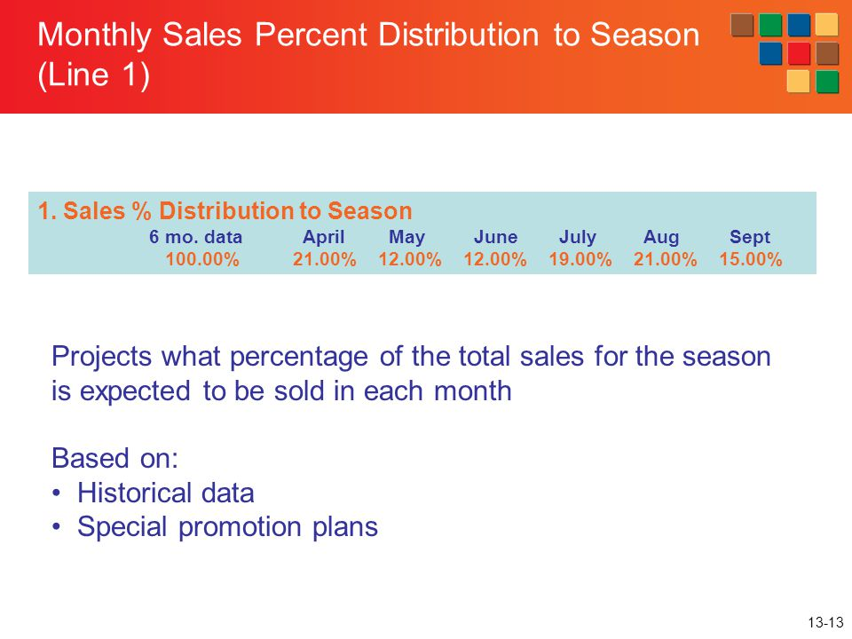 13-13 Monthly Sales Percent Distribution to Season (Line 1) 1. Sales % Distribution to Season 6 mo. data April May June July Aug Sept 100.00%21.00%12.