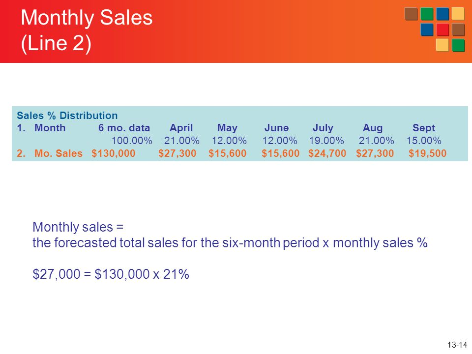 13-14 Monthly Sales (Line 2) Sales % Distribution 1.Month 6 mo. data April May June July Aug Sept 100.00% 21.00% 12.00% 12.00% 19.00% 21.00% 15.00% 2.