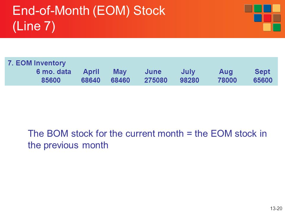 13-20 End-of-Month (EOM) Stock (Line 7) 7. EOM Inventory 6 mo. data April May June July Aug Sept 85600 68640 68460 275080 98280 78000 65600 The BOM st