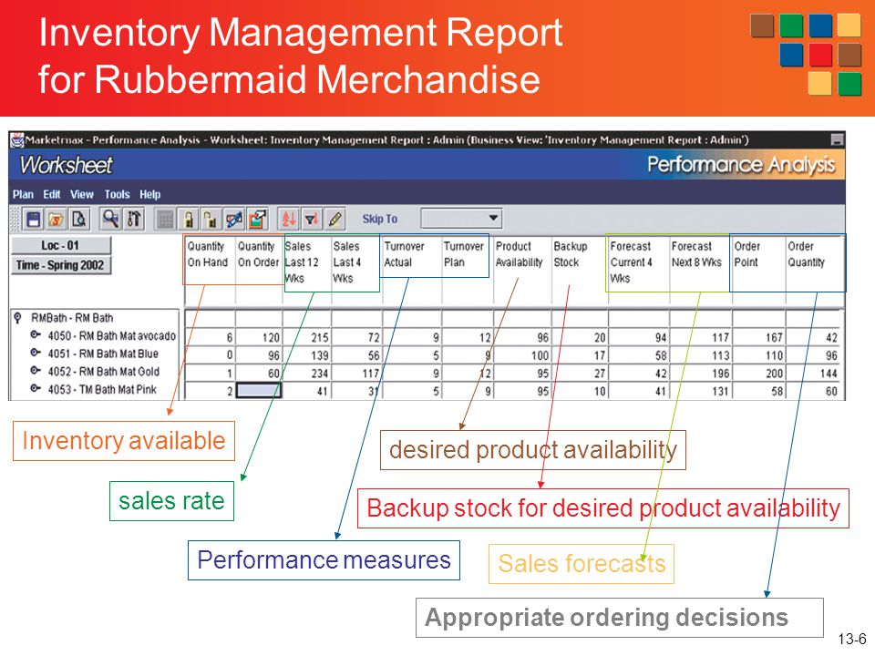 13-6 Inventory Management Report for Rubbermaid Merchandise Inventory available sales rate Performance measures Backup stock for desired product avail