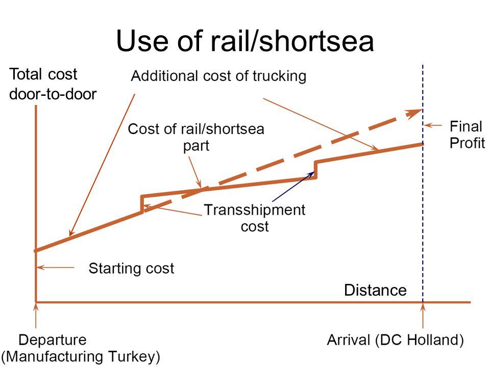 Use of rail/shortsea Total cost door-to-door Distance