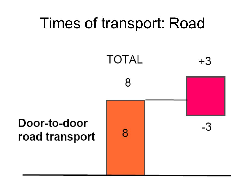 Times of transport: Road