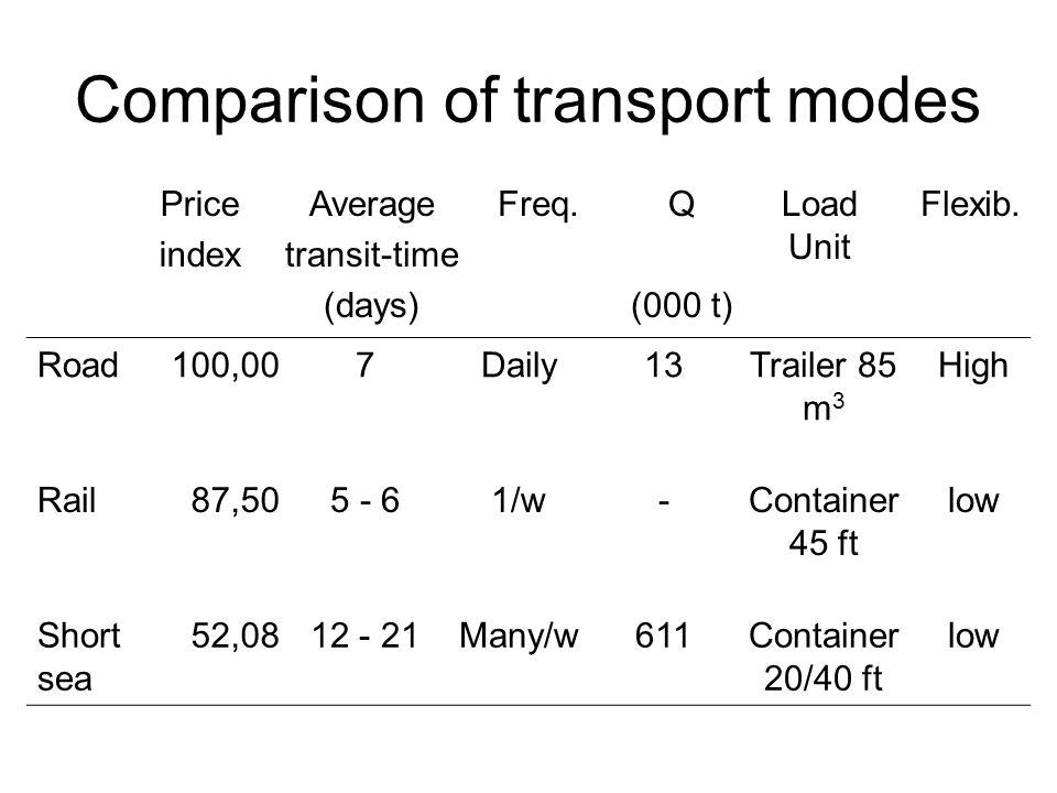 Comparison of transport modes Price index Average transit-time (days) Freq.Q (000 t) Load Unit Flexib.