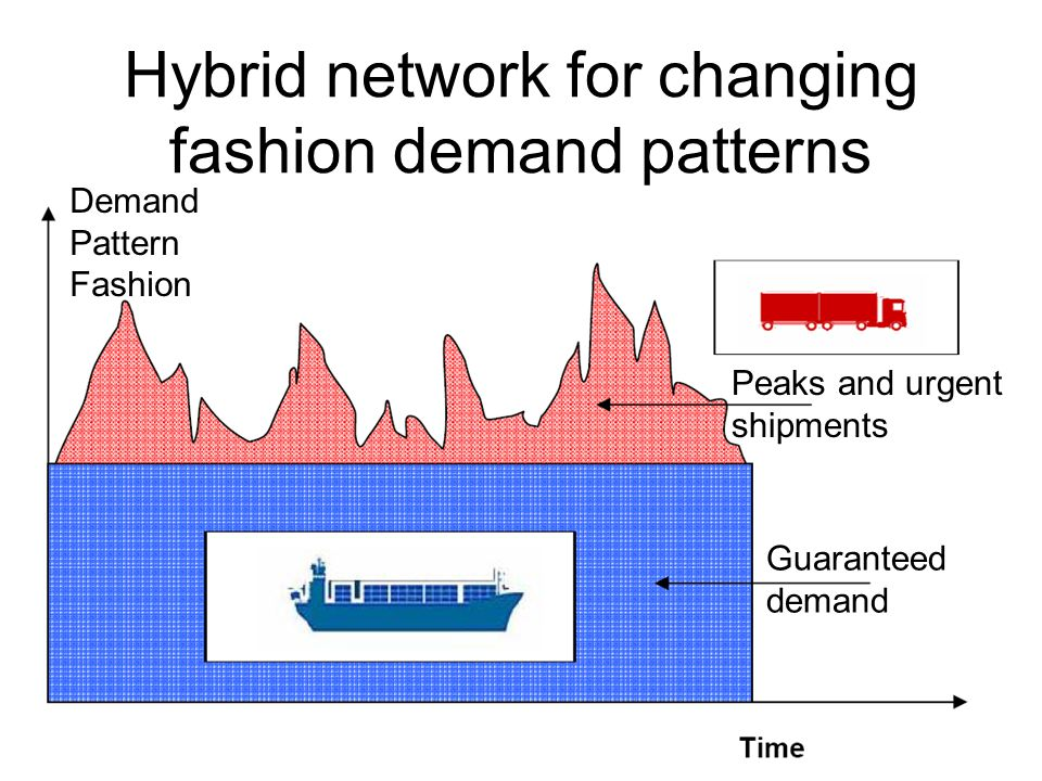 Hybrid network for changing fashion demand patterns Demand Pattern Fashion Peaks and urgent shipments Guaranteed demand