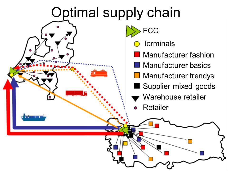 FCC Terminals Manufacturer fashion Manufacturer basics Manufacturer trendys Supplier mixed goods Warehouse retailer Retailer Optimal supply chain