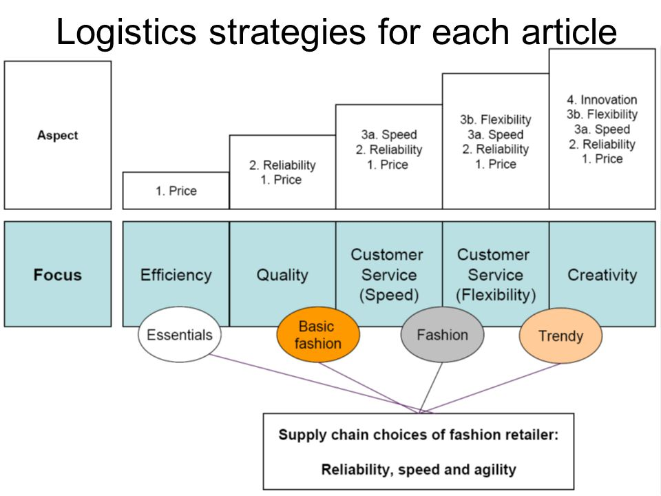 Logistics strategies for each article