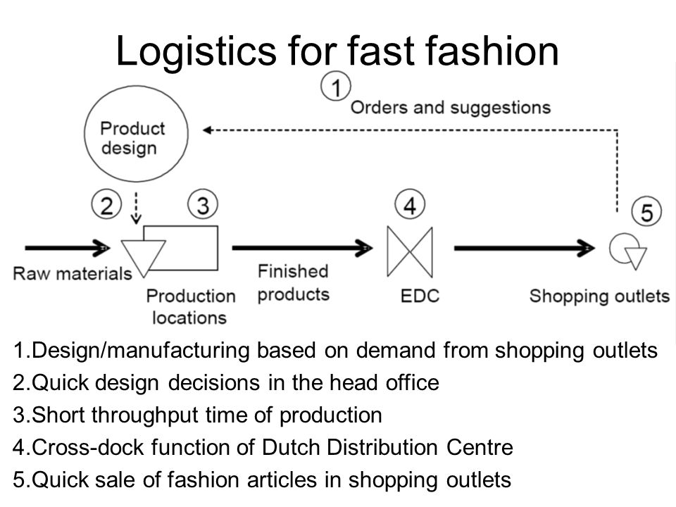 1.Design/manufacturing based on demand from shopping outlets 2.Quick design decisions in the head office 3.Short throughput time of production 4.Cross-dock function of Dutch Distribution Centre 5.Quick sale of fashion articles in shopping outlets Logistics for fast fashion