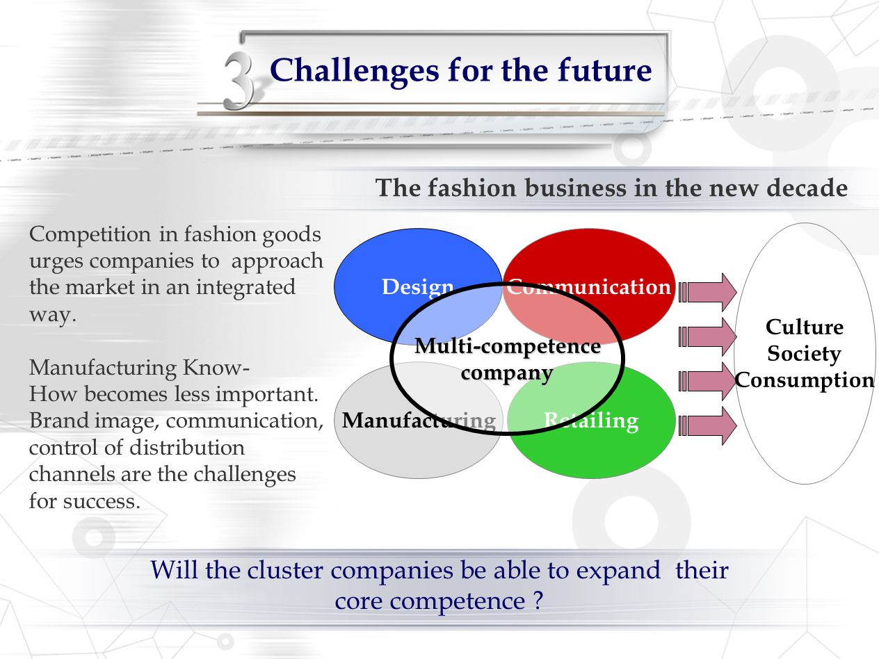 Challenges for the future Design Manufacturing Communication Retailing Multi-competencecompany Culture Society Consumption The fashion business in the