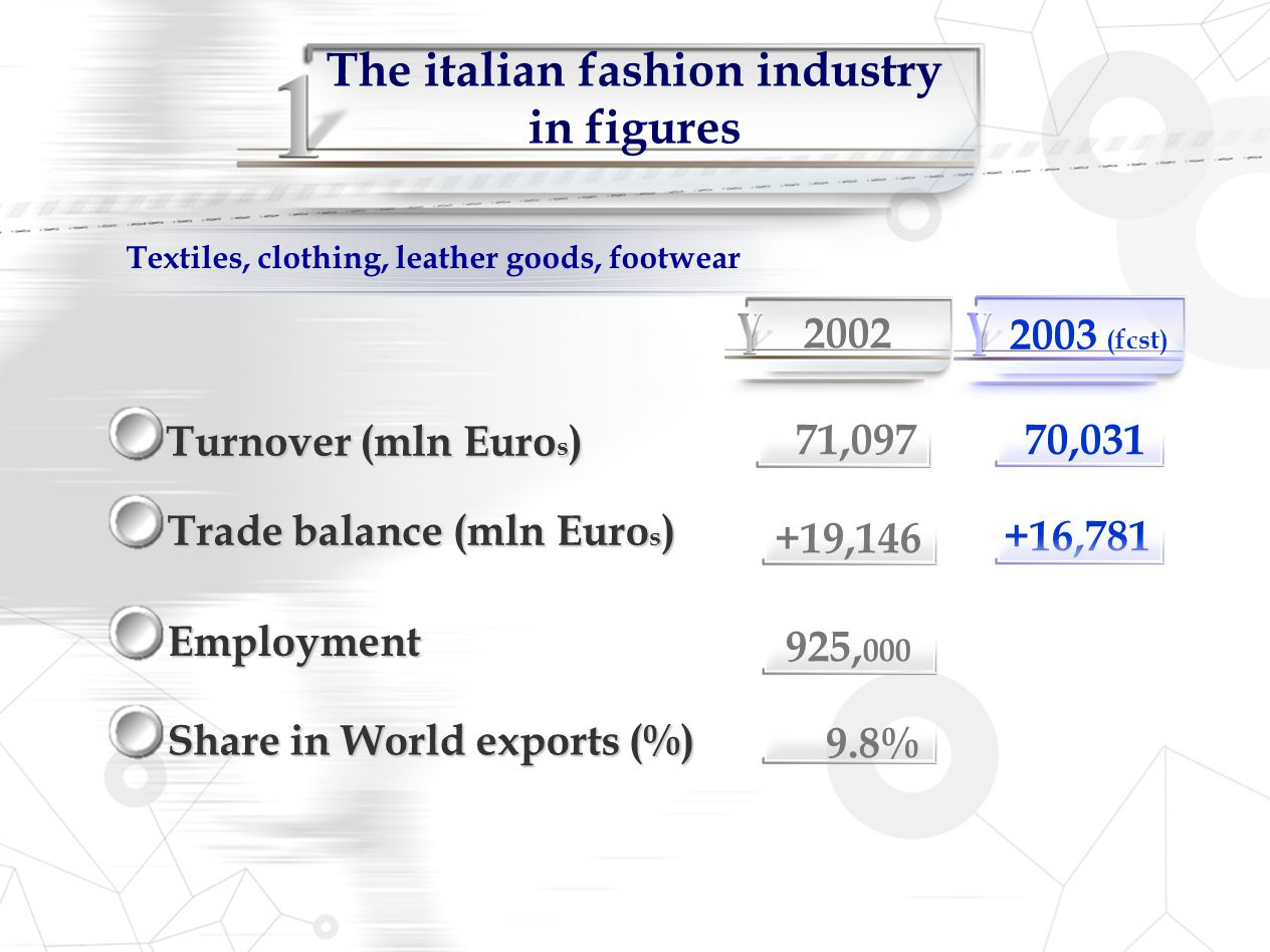 The italian fashion industry in figures Turnover (mln Euro s ) Share in World exports (%) Employment Trade balance (mln Euro s ) Textiles, clothing, l