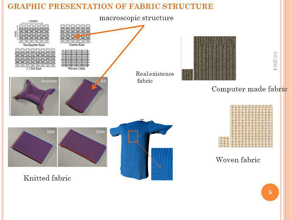 3.6.2014 6 VIRTUAL PRESENTATION OF FABRIC BEHAVIUOR Potential energy of a deformable model.