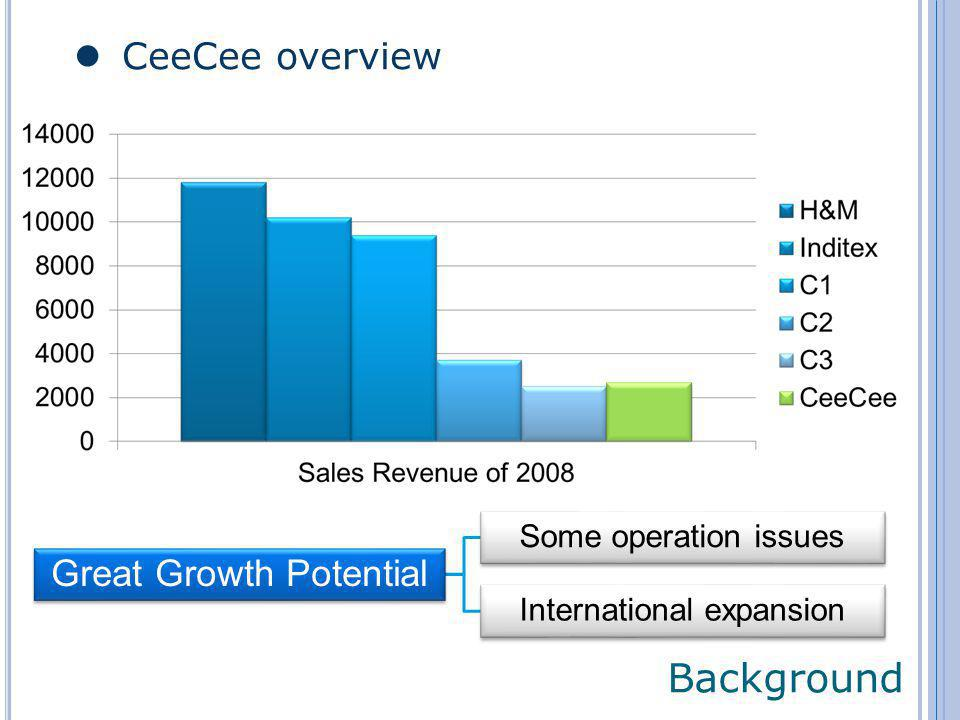 CeeCee overview Background Great Growth Potential Some operation issues International expansion