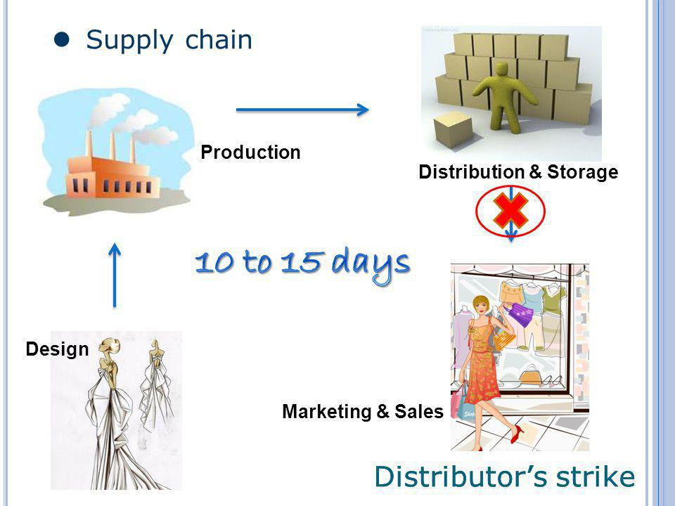 Supply chain Distributors strike Design Marketing & Sales Distribution & Storage Production