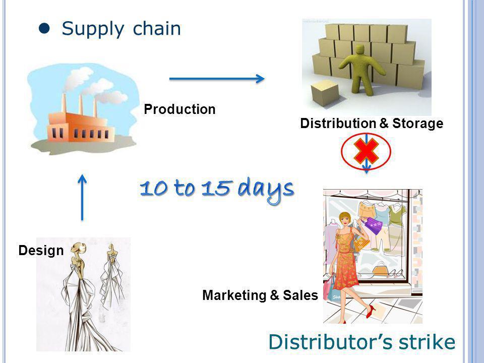 Supply chain Distributors strike Design Marketing & Sales Distribution & Storage Production