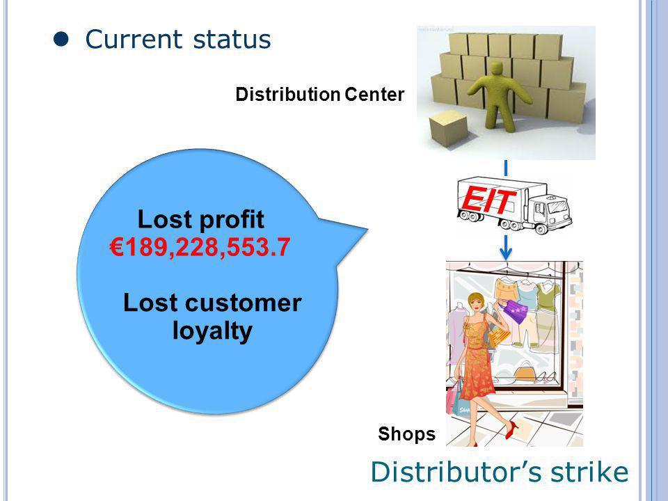 Current status Distributors strike Shops Distribution Center EIT Lost profit189,228,553.7 Lost customer loyalty