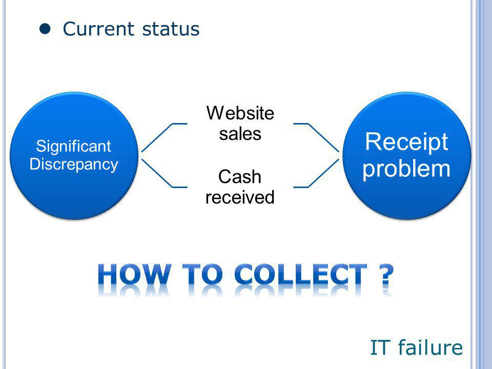 IT failure Current status Significant Discrepancy Website sales Cash received Receipt problem