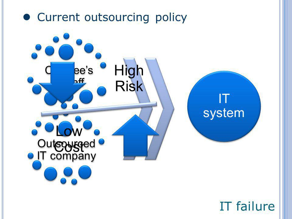 IT failure Current outsourcing policy IT system CeeCees IT staff Outsourced IT company High Risk Low Cost