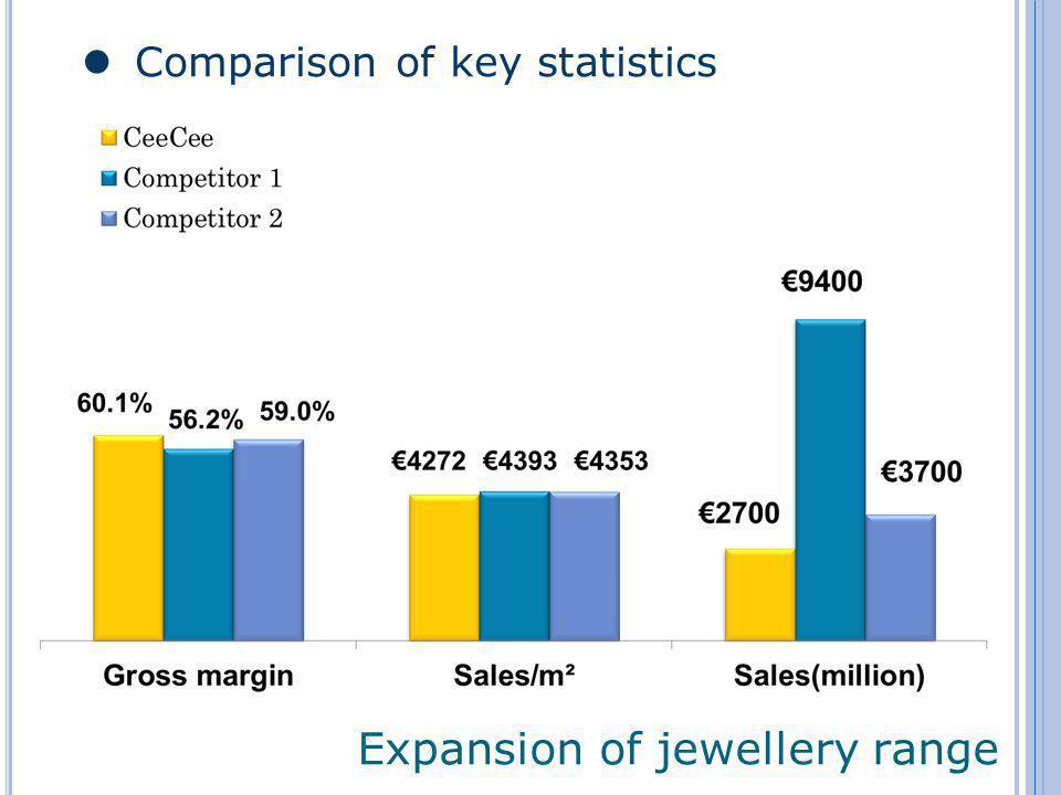 Expansion of jewellery range Comparison of key statistics