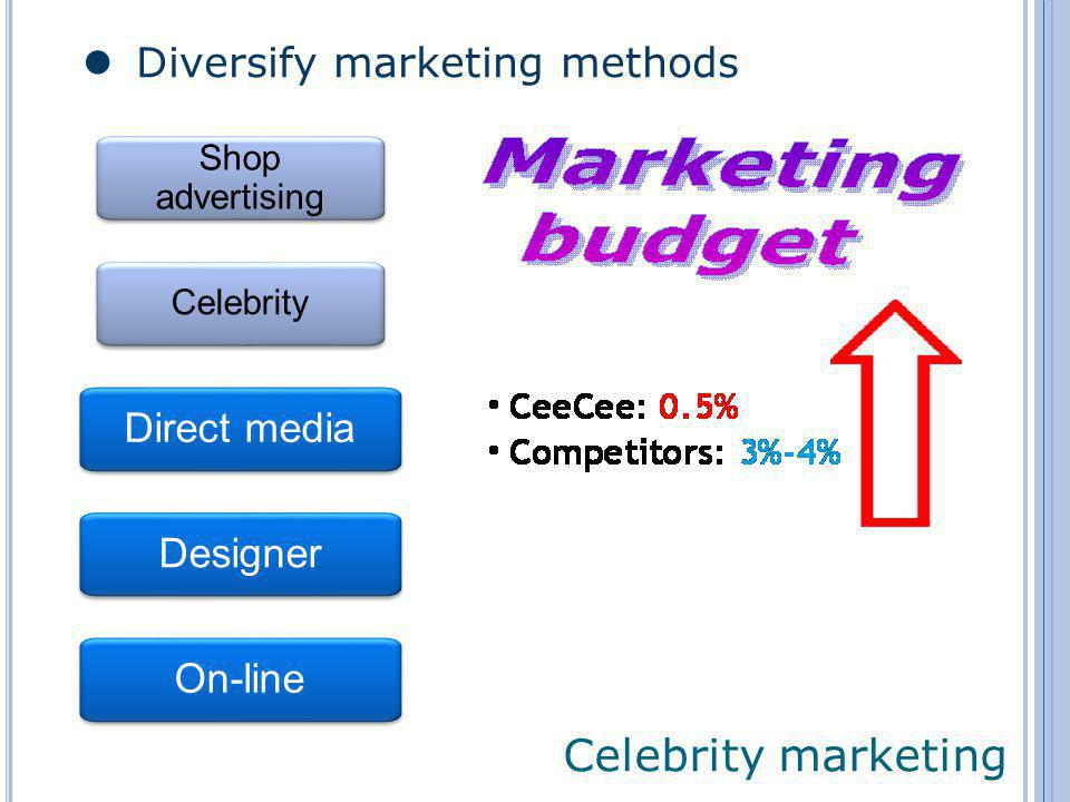 Celebrity marketing Diversify marketing methods Shop advertising Celebrity Direct media Designer On-line