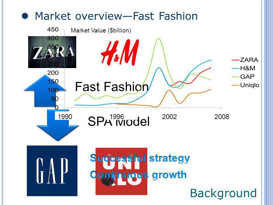 Market overviewFast Fashion Background Fast Fashion SPA Model 1990 1996 20022008 Market Value ($billion)