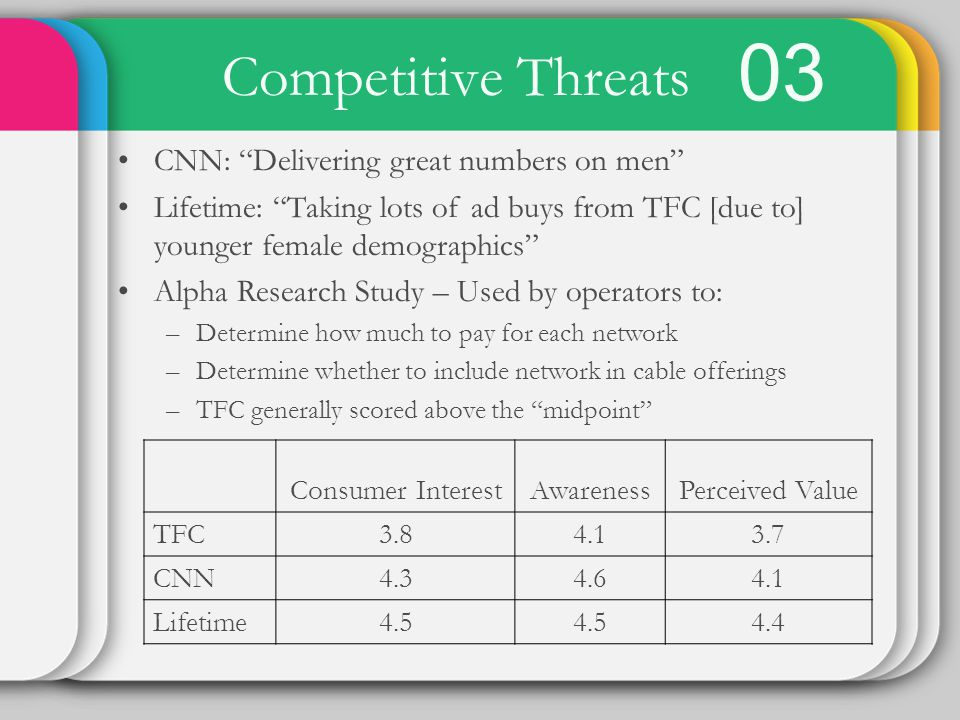 03 Competitive Threats CNN: Delivering great numbers on men Lifetime: Taking lots of ad buys from TFC [due to] younger female demographics Alpha Research Study – Used by operators to: –Determine how much to pay for each network –Determine whether to include network in cable offerings –TFC generally scored above the midpoint Consumer InterestAwarenessPerceived Value TFC3.84.13.7 CNN4.34.64.1 Lifetime4.5 4.4