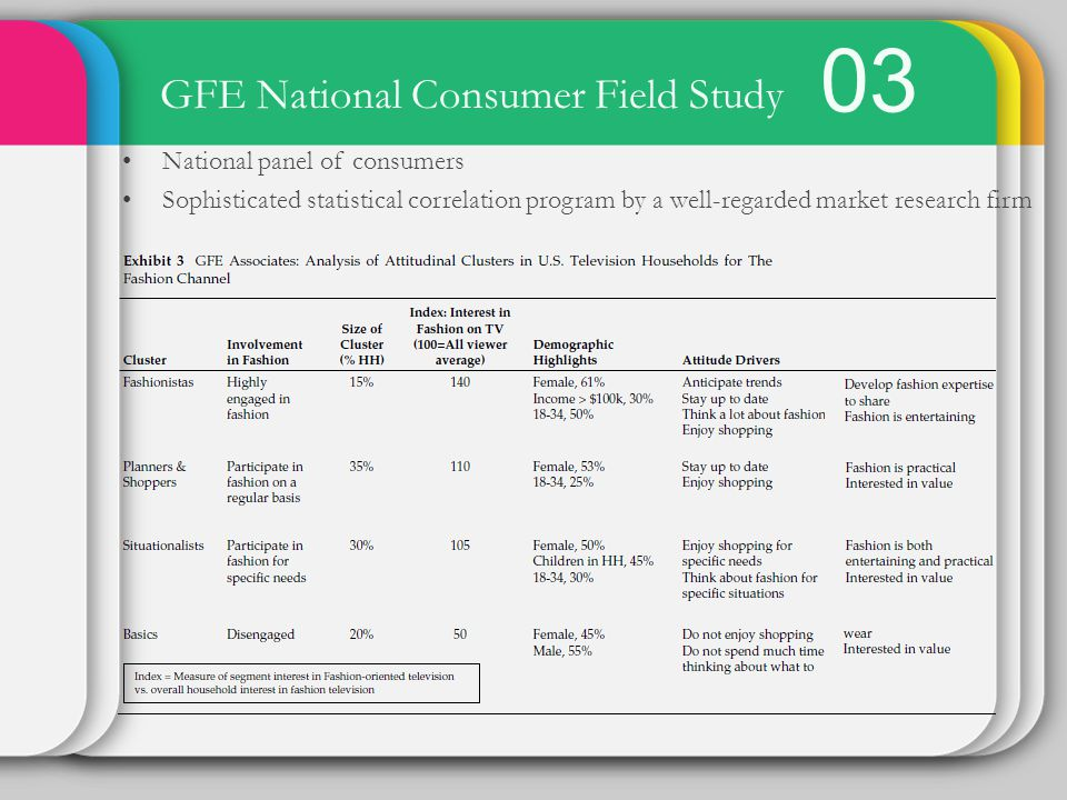 GFE National Consumer Field Study National panel of consumers Sophisticated statistical correlation program by a well-regarded market research firm