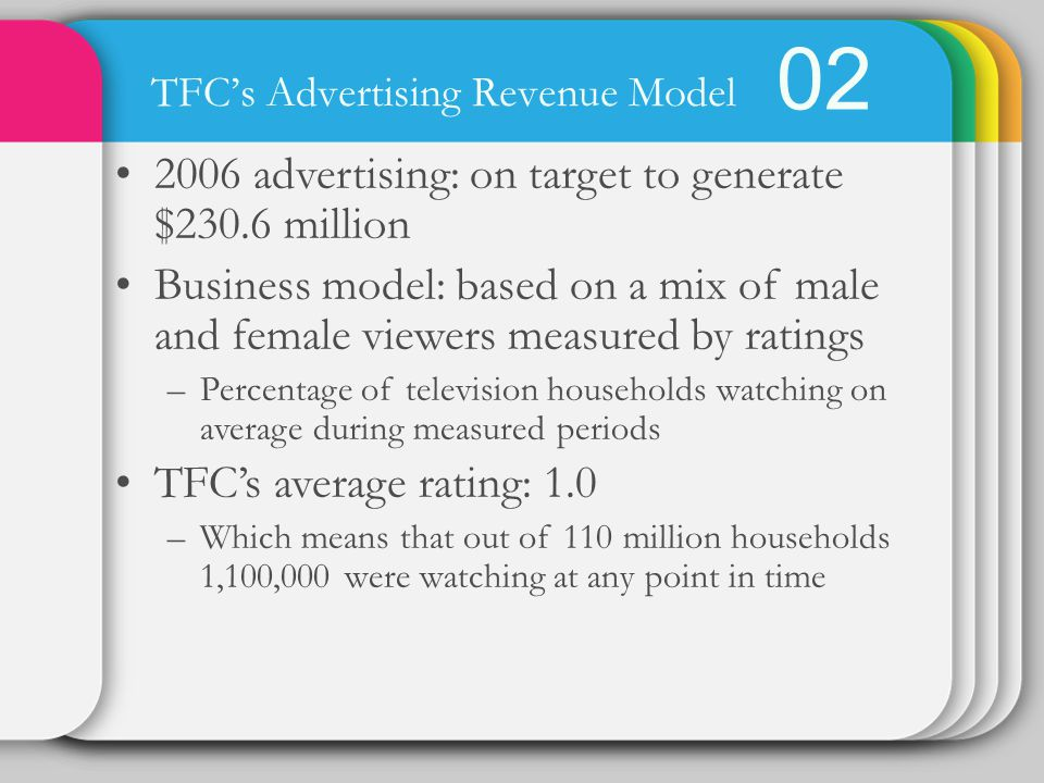 02 TFCs Advertising Revenue Model 2006 advertising: on target to generate $230.6 million Business model: based on a mix of male and female viewers measured by ratings –Percentage of television households watching on average during measured periods TFCs average rating: 1.0 –Which means that out of 110 million households 1,100,000 were watching at any point in time
