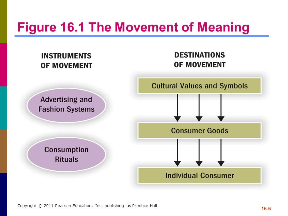 16-6 Copyright © 2011 Pearson Education, Inc. publishing as Prentice Hall Figure 16.1 The Movement of Meaning