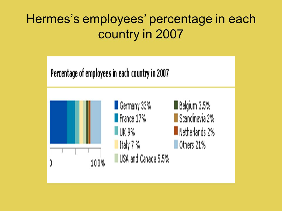Hermess employees percentage in each country in 2007