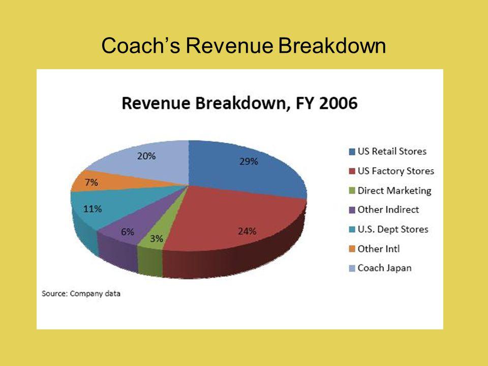 Coachs Revenue Breakdown
