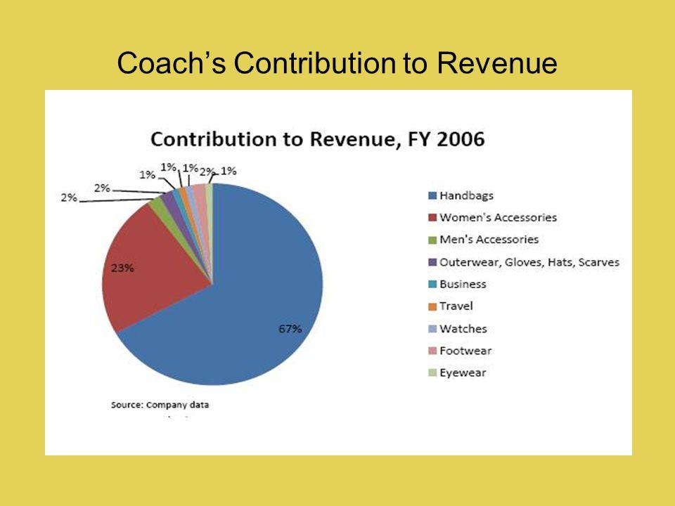 Coachs Contribution to Revenue