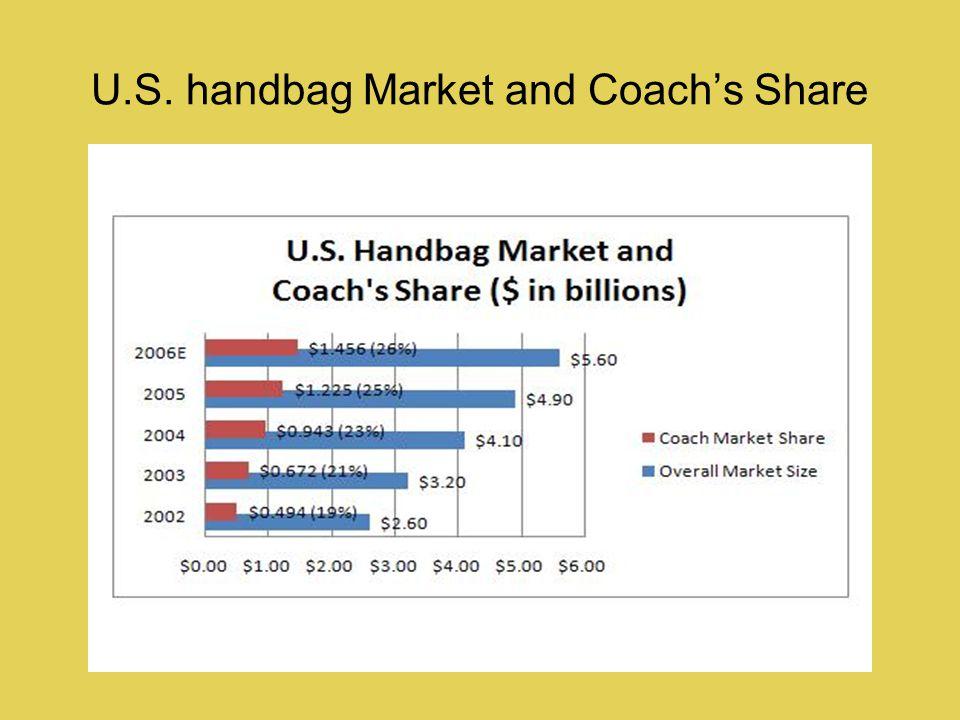 U.S. handbag Market and Coachs Share