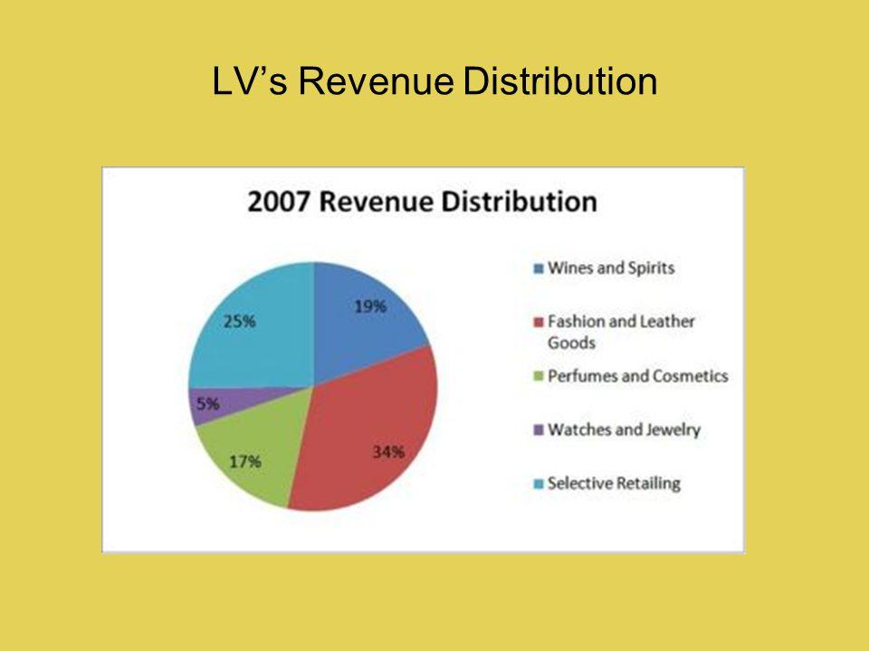 LVs Revenue Distribution