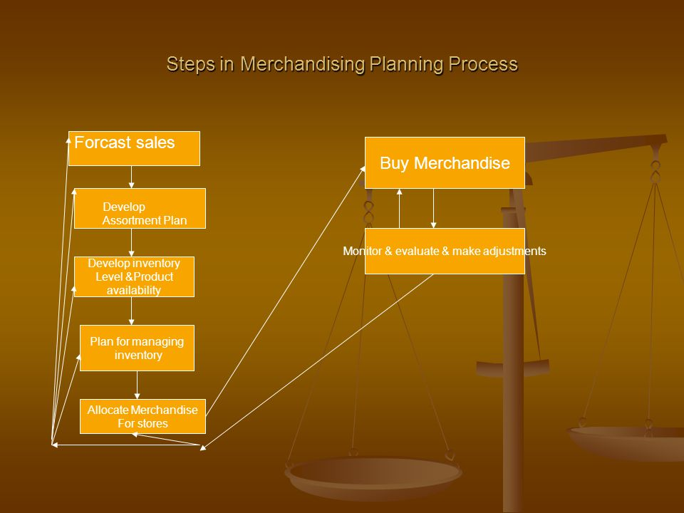 Steps in Merchandising Planning Process Develop inventory Level &Product availability Plan for managing inventory Allocate Merchandise For stores Buy Merchandise Monitor & evaluate & make adjustments Forcast sales Develop Assortment Plan