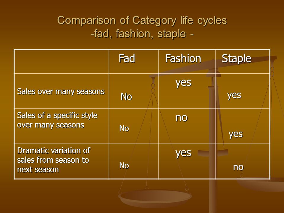 Questions that help buyers in distinguishing between a fad and a fashion 1.