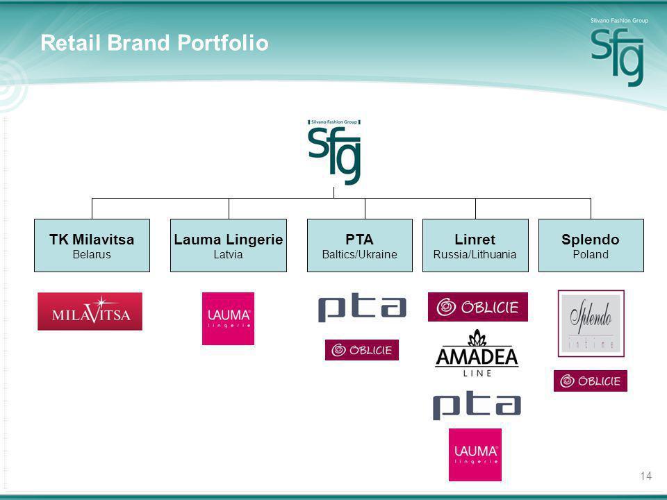14 Retail Brand Portfolio TK Milavitsa Belarus Lauma Lingerie Latvia PTA Baltics/Ukraine Linret Russia/Lithuania Splendo Poland