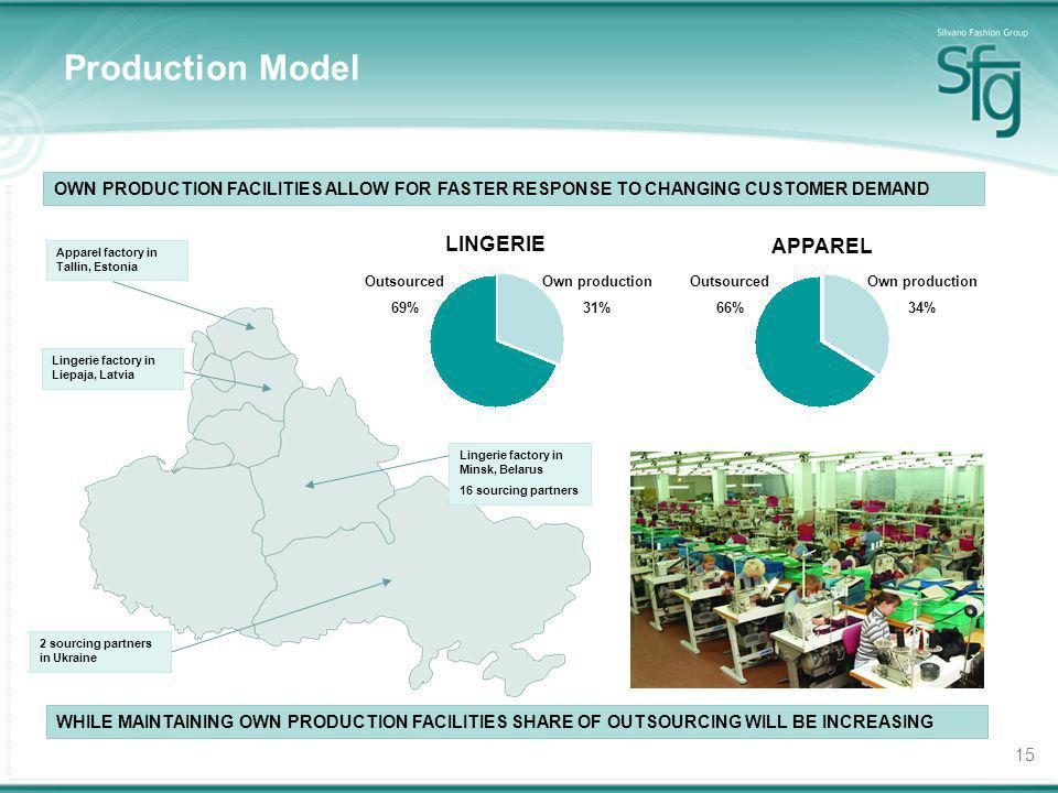 15 Production Model OWN PRODUCTION FACILITIES ALLOW FOR FASTER RESPONSE TO CHANGING CUSTOMER DEMAND Apparel factory in Tallin, Estonia Lingerie factor