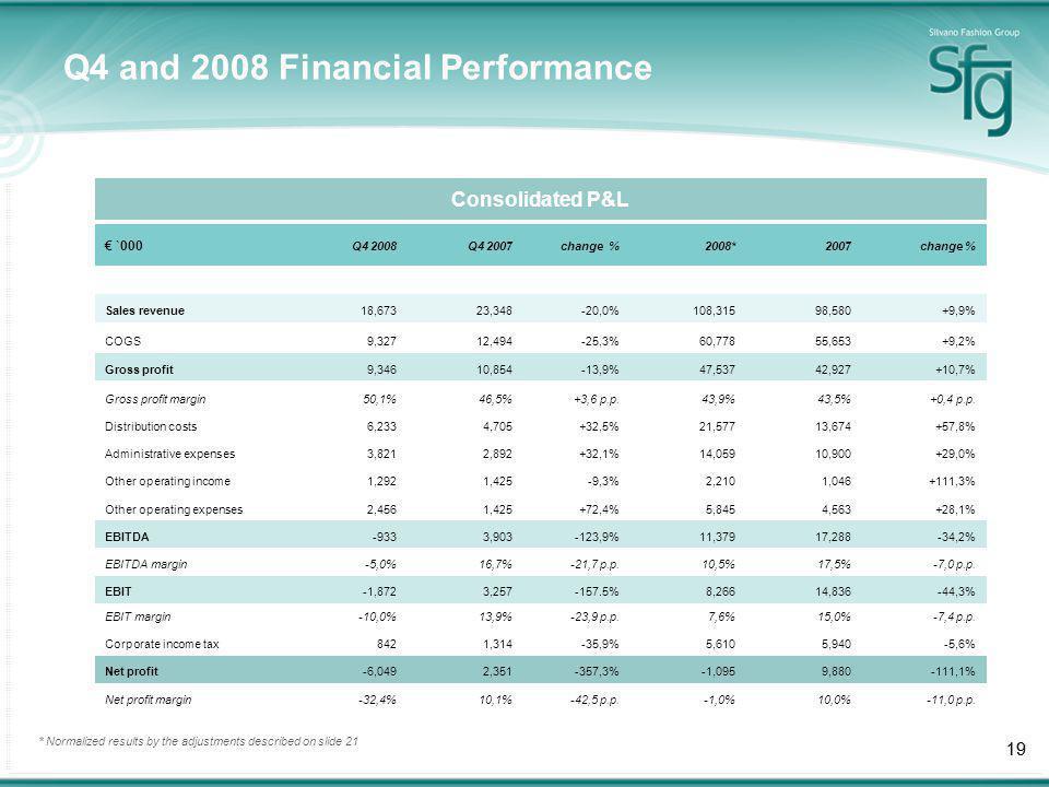 19 Q4 and 2008 Financial Performance `000 Q4 2008Q4 2007change %2008*2007change % Sales revenue18,67323,348-20,0%108,31598,580+9,9% COGS9,32712,494-25,3%60,77855,653+9,2% Gross profit9,34610,854-13,9%47,53742,927+10,7% Gross profit margin50,1%46,5%+3,6 p.p.43,9%43,5%+0,4 p.p.
