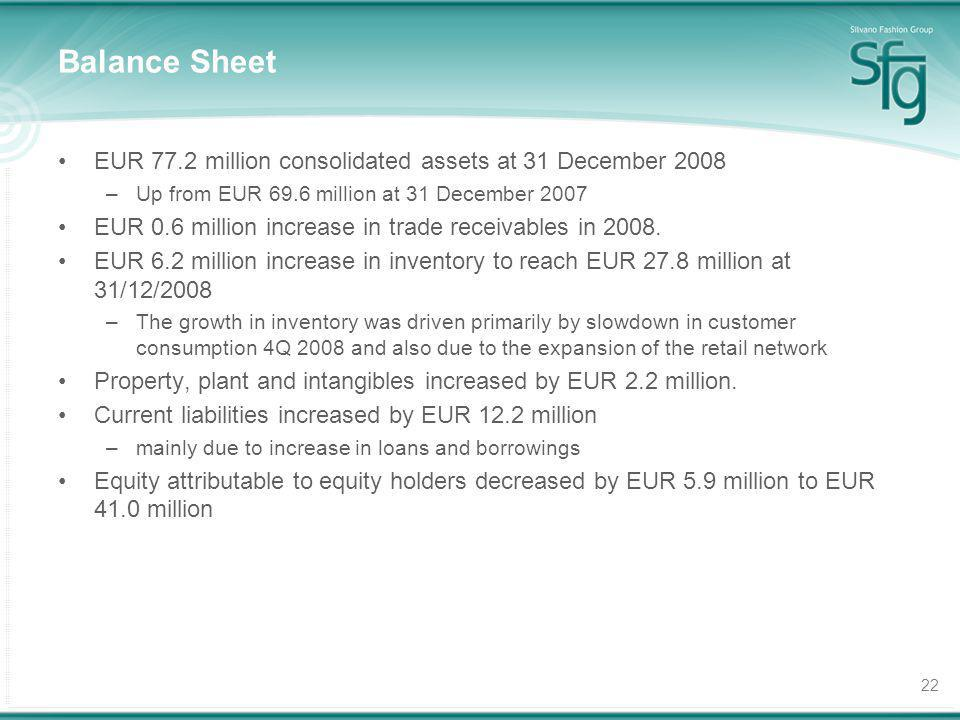 22 Balance Sheet EUR 77.2 million consolidated assets at 31 December 2008 –Up from EUR 69.6 million at 31 December 2007 EUR 0.6 million increase in tr