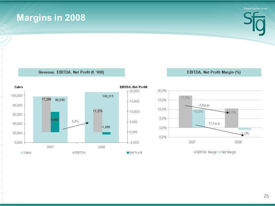 25 Margins in 2008 Revenue, EBITDA, Net Profit ( 000)EBITDA, Net Profit Margin (%) -7,0 p.p.