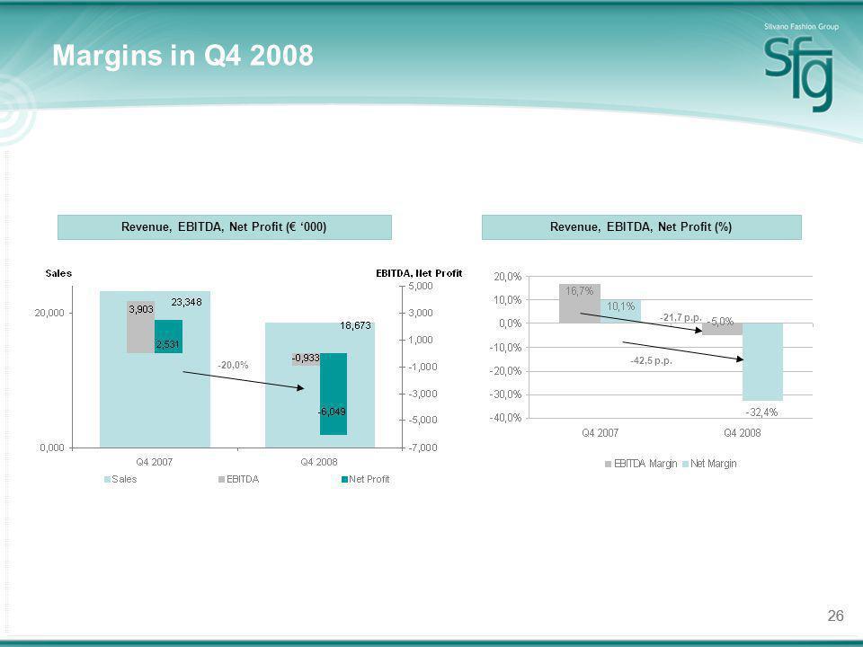 26 Margins in Q4 2008 Revenue, EBITDA, Net Profit ( 000)Revenue, EBITDA, Net Profit (%) -21,7 p.p. -42,5 p.p. -20,0%
