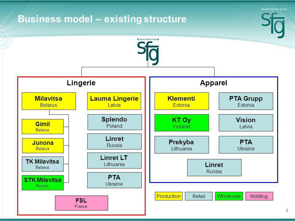 4 Apparel Business model – existing structure KT Oy Finland Prekyba Lithuania Vision Latvia PTA Ukraine Klementi Estonia PTA Grupp Estonia Lingerie Li