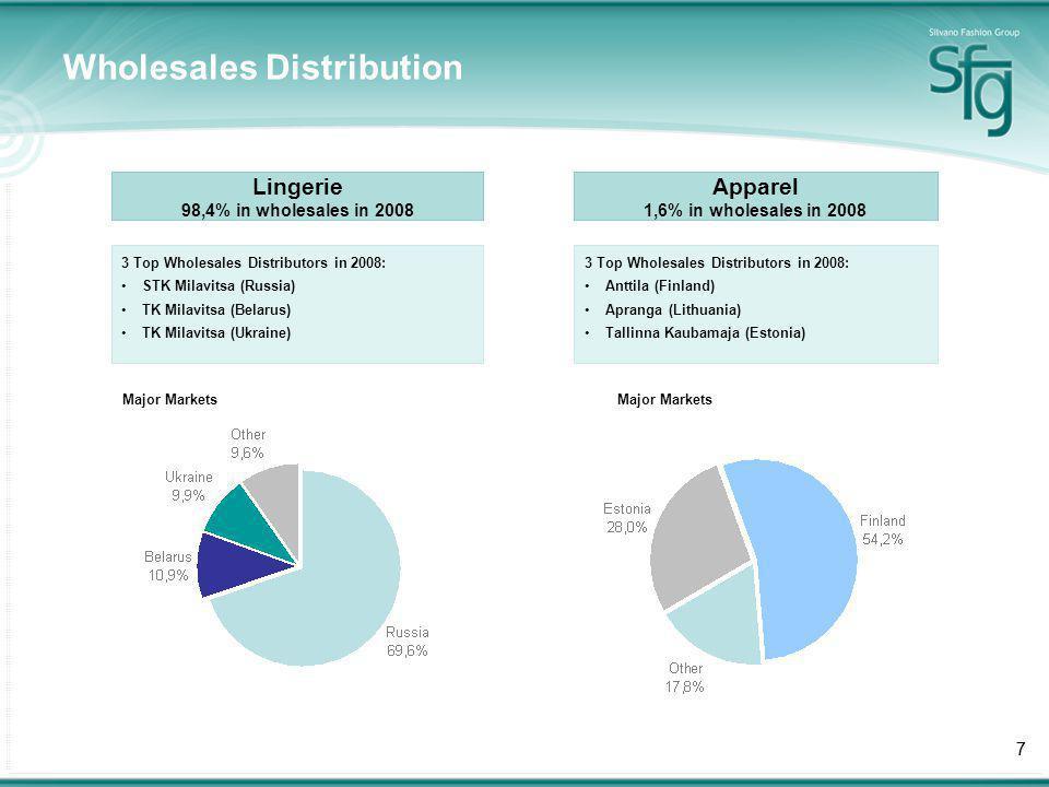 777 Wholesales Distribution Lingerie 98,4% in wholesales in 2008 Apparel 1,6% in wholesales in 2008 3 Top Wholesales Distributors in 2008: STK Milavitsa (Russia) TK Milavitsa (Belarus) TK Milavitsa (Ukraine) 3 Top Wholesales Distributors in 2008: Anttila (Finland) Apranga (Lithuania) Tallinna Kaubamaja (Estonia) Major Markets