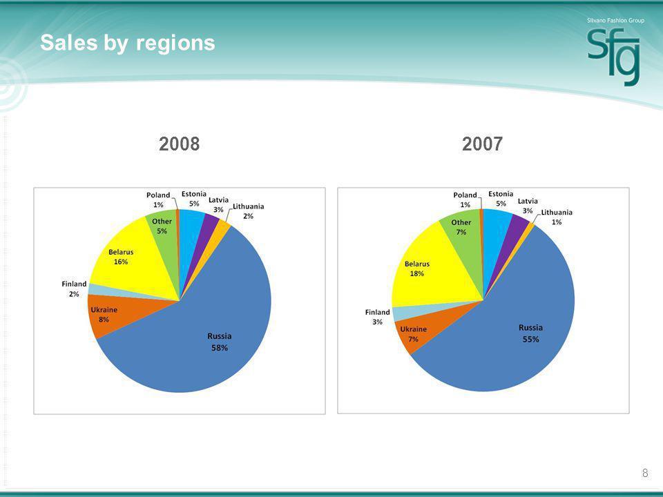 8 Sales by regions 20082007