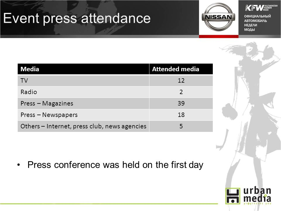 Event press attendance Press conference was held on the first day MediaAttended media TV12 Radio2 Press – Magazines39 Press – Newspapers18 Others – Internet, press club, news agencies5