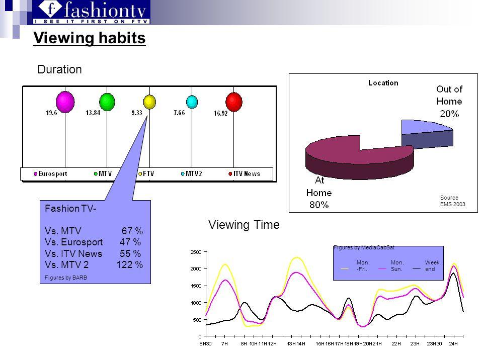 Viewing habits Duration Fashion TV- Vs. MTV 67 % Vs.