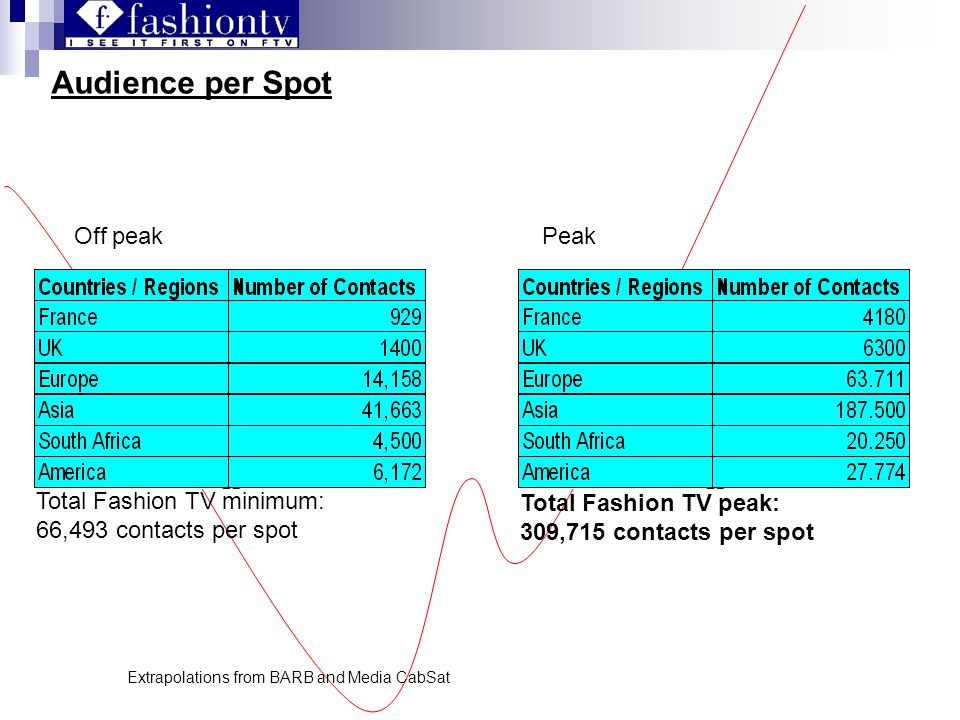 Audience per Spot Total Fashion TV minimum: 66,493 contacts per spot Total Fashion TV peak: 309,715 contacts per spot Extrapolations from BARB and Media CabSat Off peakPeak