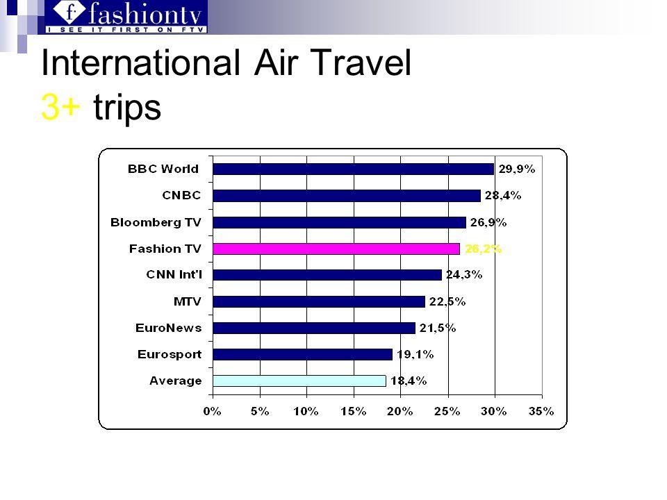 International Air Travel 3+ trips