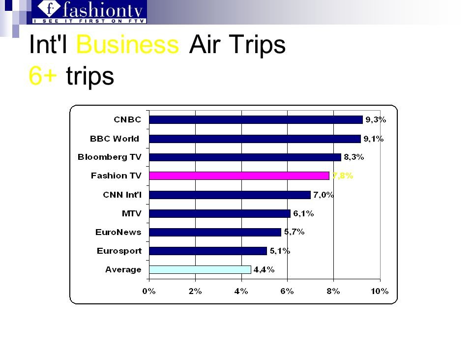 Int l Business Air Trips 6+ trips