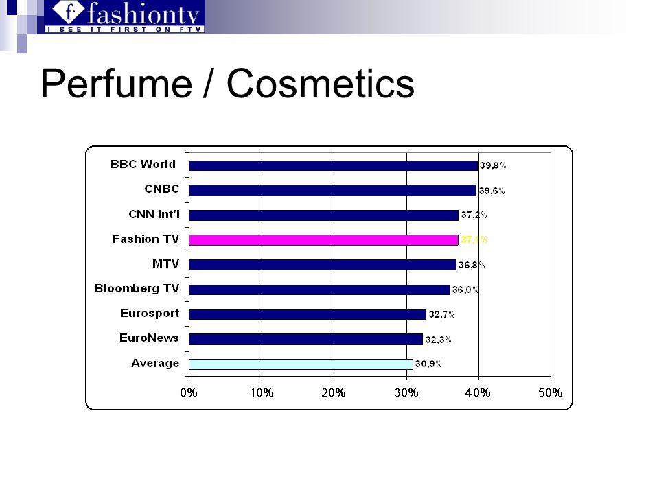 Perfume / Cosmetics